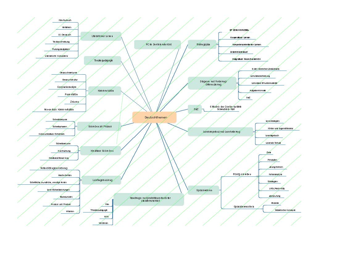 Mindmap Deutsch